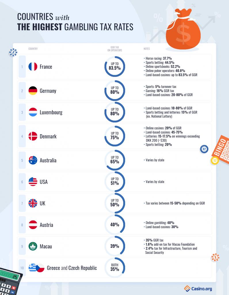 ภาษี การพนัน ที่สูงที่สุดและต่ำที่สุดทั่วโลก